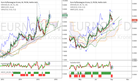 EURNOK: Is the bullish trend close to end?