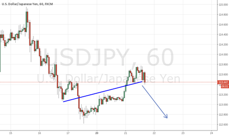 USDJPY: 1hr USD.JPY False Break