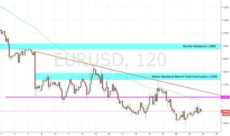 EURUSD: Short EURO/USD FIB Retracement, Fundamentals and Supply/Resist