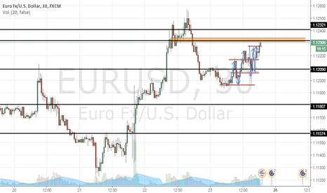 EURUSD: EURUSD FInal d ciclo de subida