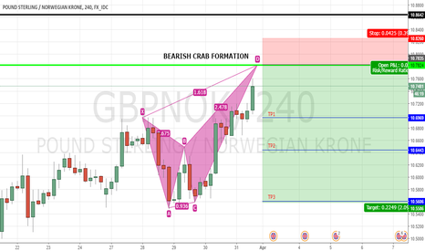 GBPNOK: GBPNOK-BEARISH CRAB FORMATION