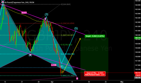 GBPJPY: GBPJPY IS IN GOOD ZONE FOR CORRECTION CAN GO FOR LONG POSITION