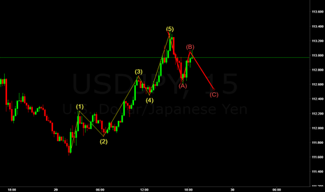 USDJPY: USD JPY lovely elite view wave from 15 minute