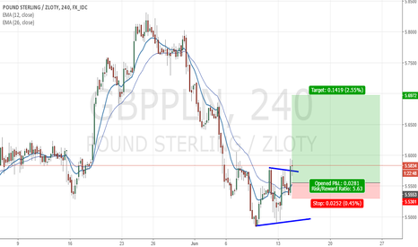 GBPPLN: Gbppln LOng Big Move Expected