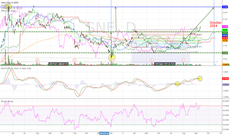 SNE: Sony Corp Daily (12.Sep.2014) Technical Analysis Training