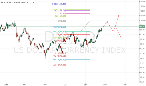 DXY: eyeing usd to correct next week