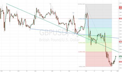 GBPUSD: GBPUSD восстанавливается к 1.5350 - 1.5385 - 1.5405