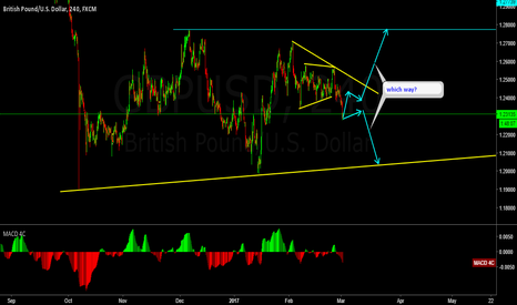 GBPUSD: GBPUSD possible wave structure