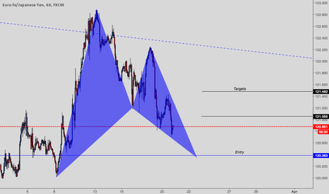 EURJPY: EURJPY long trade and other potential patterns