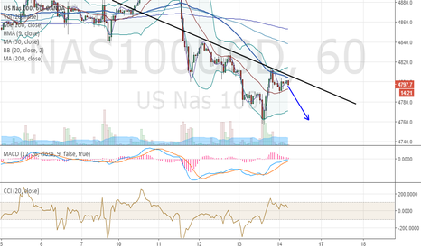 NAS100USD: Bounce off hourly resistance