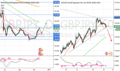 GBPJPY: Attention to the TL breakout