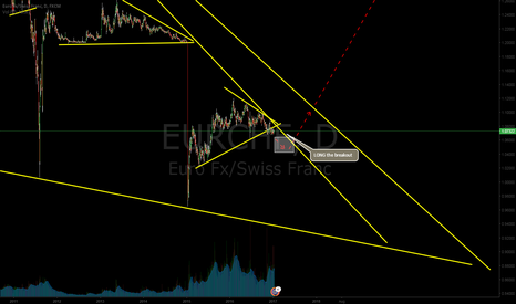 EURCHF: EURCHF Possibility to Long?
