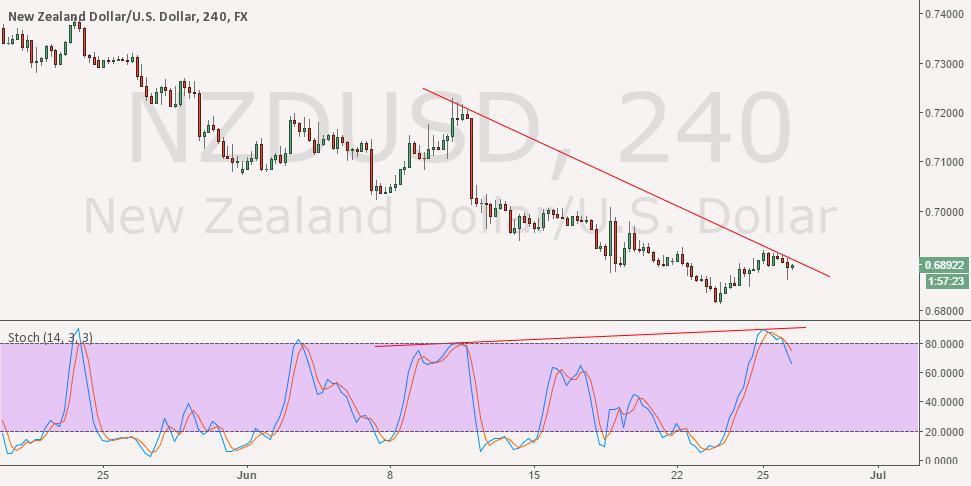 Divergence NZDUSD