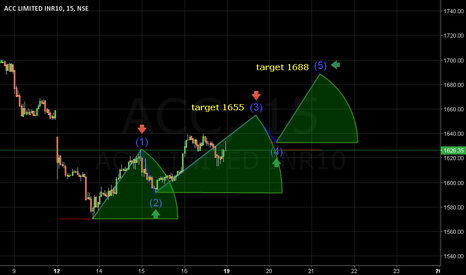 ACC: Sustainable trading above 1592 leads to 1655/1688.