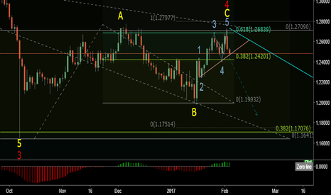 GBPUSD: GBPUSD LONG term SELL setup