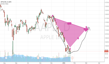 AAPL: My opinion to Apple trend in the next few days