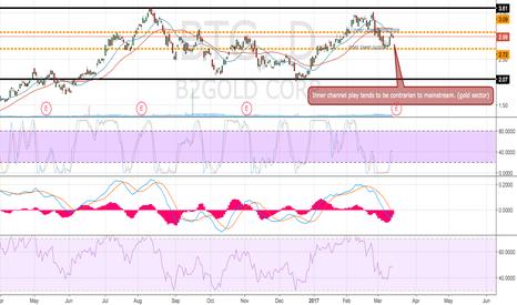 BTG: Contrarian to market