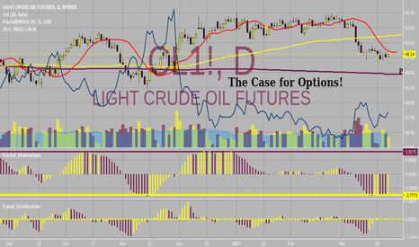 CL1!: The Case for Options