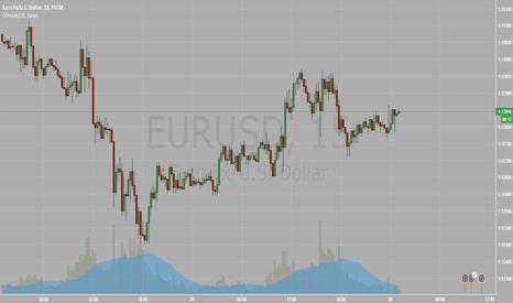 EURUSD: prognoz
