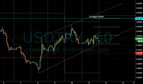 USDTRY: USD/TRY Long (1H Chart)