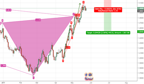 EURAUD: EURAUD - SELL with BETTER RISK REWARD