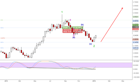 GBPNZD: GBPNZD correction end