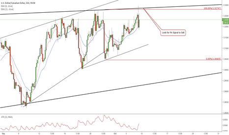 USDCAD: USD/CAD SELL Signal Friday 5.0 PM EST or SUNDAY EVENING EST