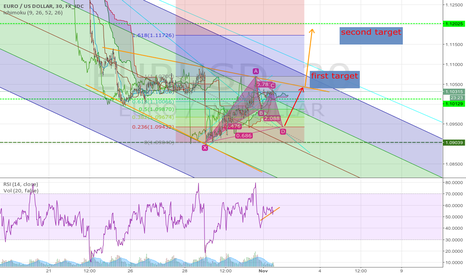 EURUSD: after a down ,market get ready to reach higher tarjets