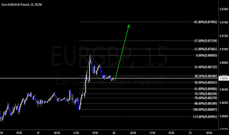 EURGBP: EG Possible 15 minute