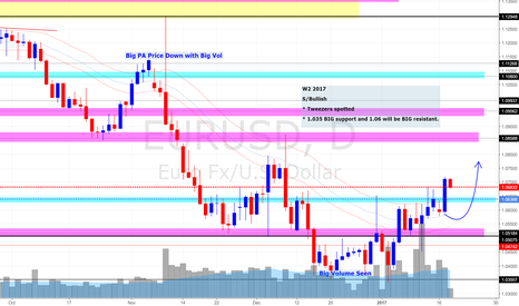EURUSD: EUR/USD Daily Update (18 Jan 201&) * Bull may swing up back