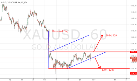 XAUUSD: We have a reversed flag and rising triangle .