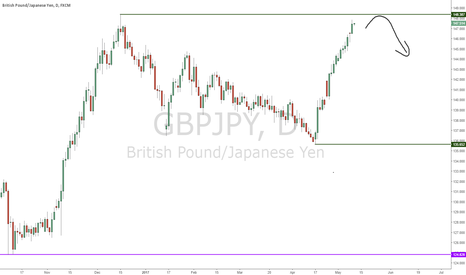 GBPJPY: GBPJPY Reaching its Limits