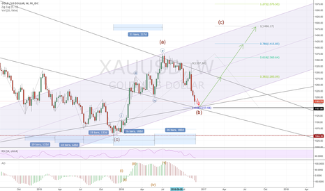 XAUUSD: Gold bear has technical but slowing down