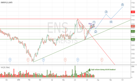 ENS: ENS Stocks' local consolidation for future price increase
