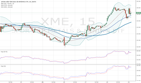 XME: 15min chart to trade high volatilty stock, xop, xme