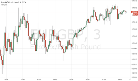 EURGBP: GET BUY NOW LONG