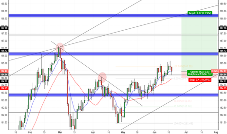 BUND: Euro-Bund - Daily Outlook