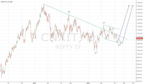 CNXIT: Bullish on CNX IT