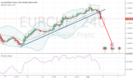 EURCHF: EURCHF down move