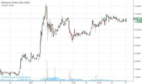 ETHUSD: ETHUSD Ethereum USD