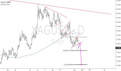 XAGUSD: Silver Broke the Daily Structure, Now What?