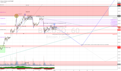 BTCUSD: Commplete pre bubble BTC market overview? Happy 2016 traders.