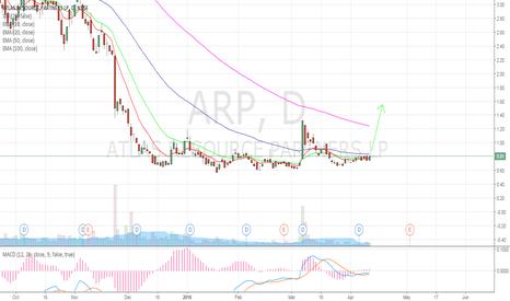 ARP: Trade Idea - Atlas Resource Partners