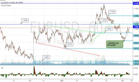 EURUSD: EURUSD Upside To Stay In Focus