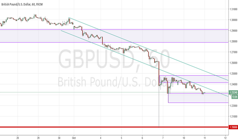 GBPUSD: Cable respecting former channel support