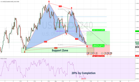 USDCAD: Bullish Gartley USDCAD