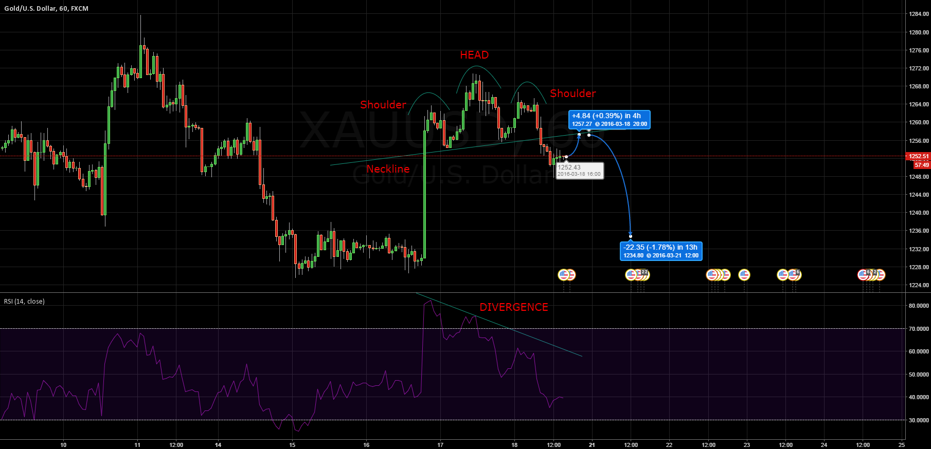 Head and Shoulders Pattern Hourly chart