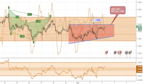 GBPAUD: Flat Top Formation