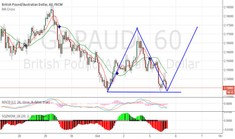GBPAUD: Triangle third where ...