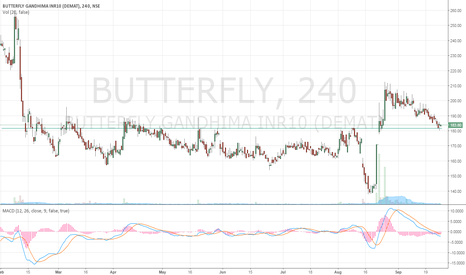 BUTTERFLY: BUTTERFLY - BUY AT CURRENT LEVELS 183-180 FOR PULLBACK